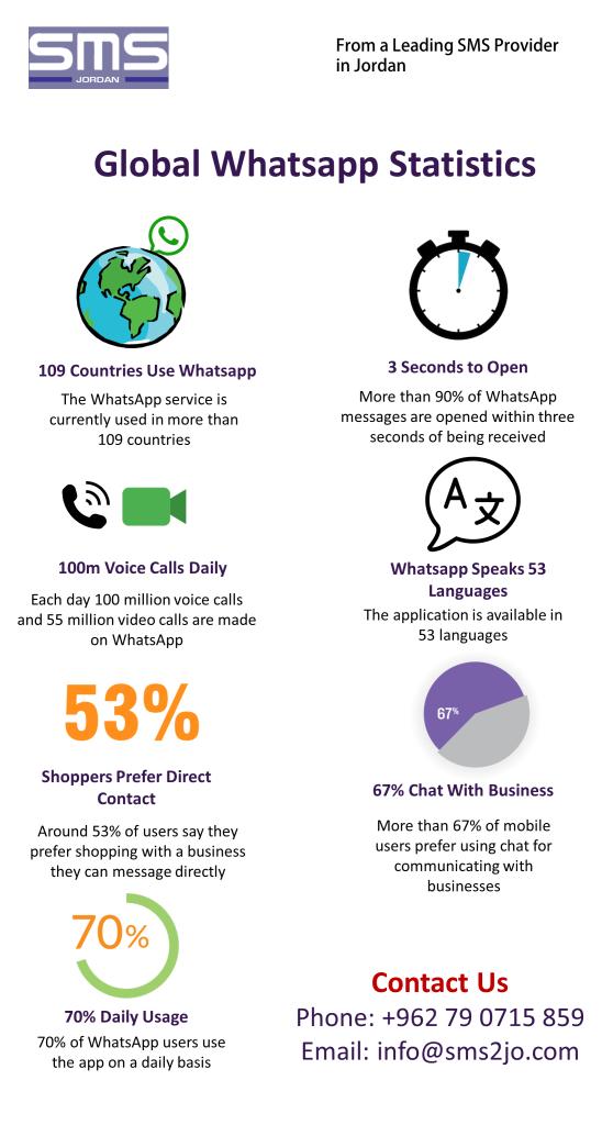 Global Whatsapp statistics in 2018